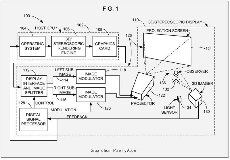 3D STEREOSCOPIC DISPLAY - APPLE PATENT FIG 1