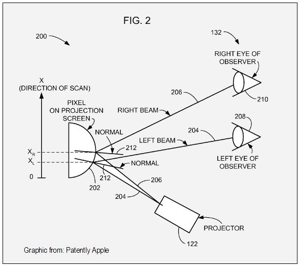 apple working on 3d holographic projection displays