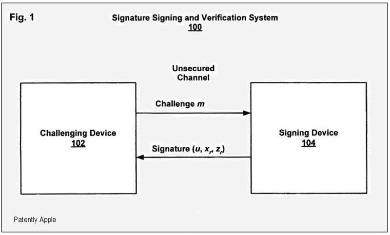 Signature Signing Verification System