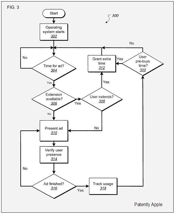 FIG 3 enabling, disabling functions flow chart