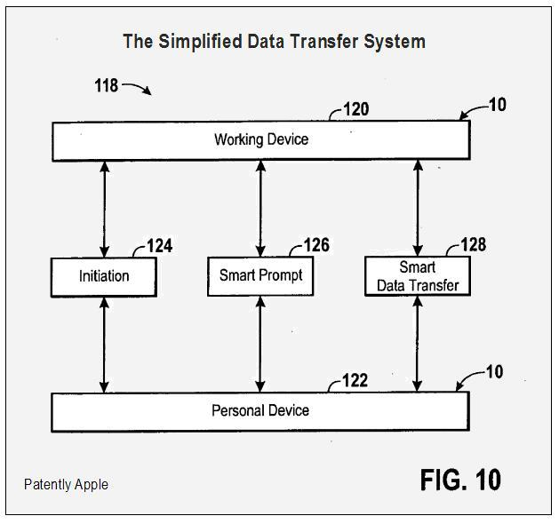 Simplified data transfer system