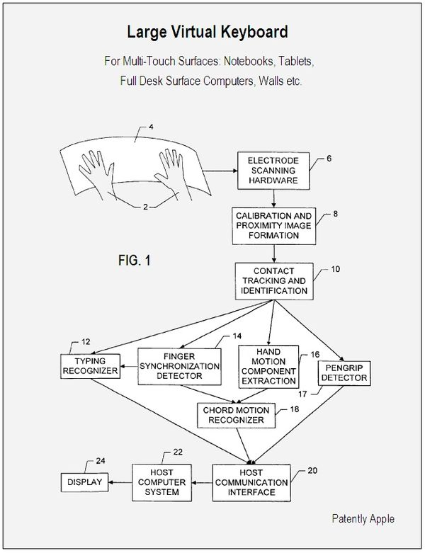 Apple wins hot virtual keyboard patent with many interesting twists apple wins hot virtual keyboard patent with many interesting twists patently apple ccuart Gallery