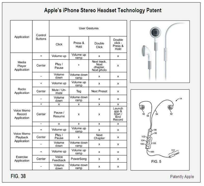 Apple's iPhone Stereo Headset Patent