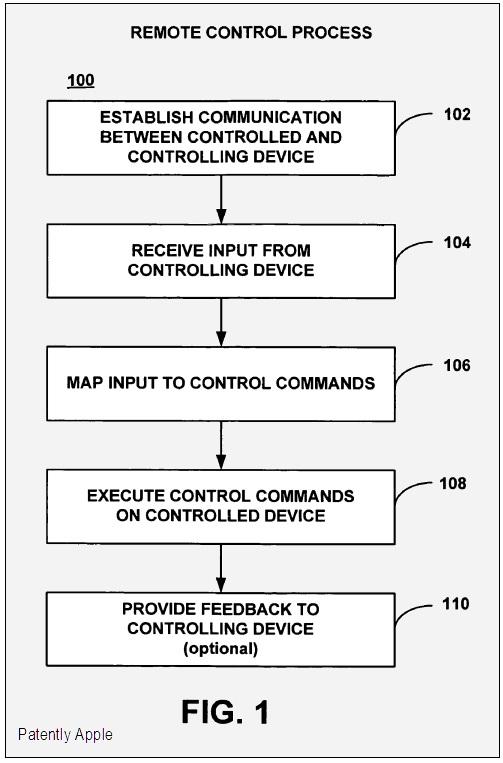 FIG. 1 - remote control process