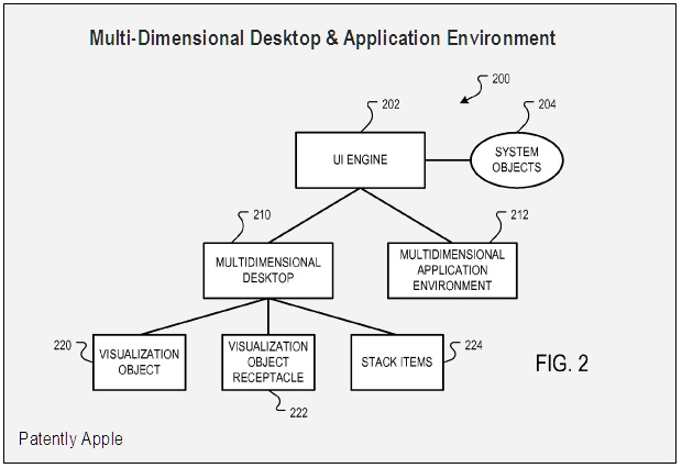Multi-dimensional Desktop & Application Environment