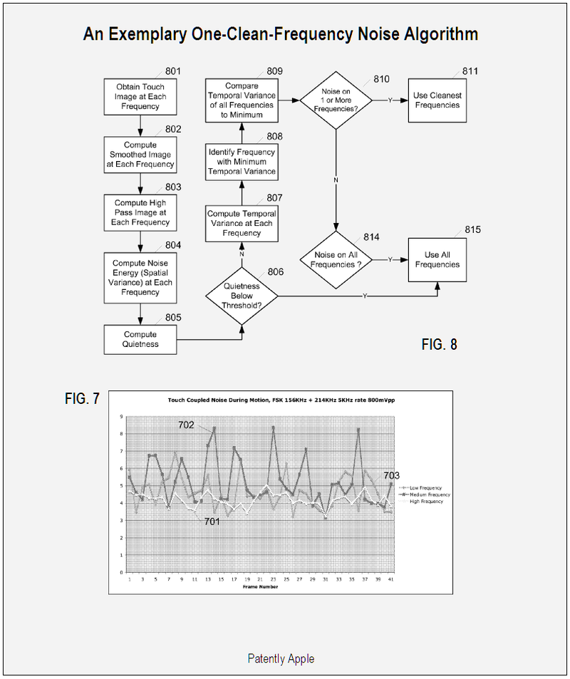 One-Clean-Frequency Noise Algorithm