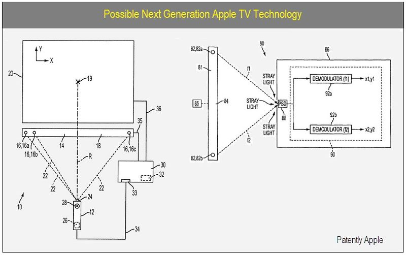 COVER - NEW REMOTE CONTROL SYSTEM TECH
