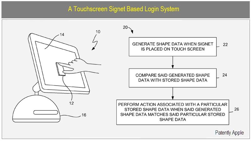 1 - COVER - TOUCHSCREEN SIGNET BASED LOGIN SYSTEM