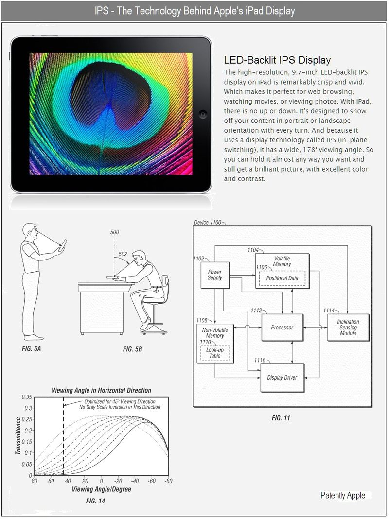 IPS - THE TECHNOLOGY BEHIND APPLE'S IPAD DISPLAY