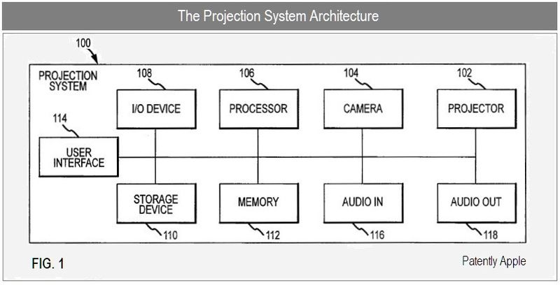 4 -The Projection System