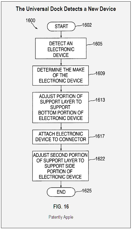 FLOWCHART - Dock Detects a New Device