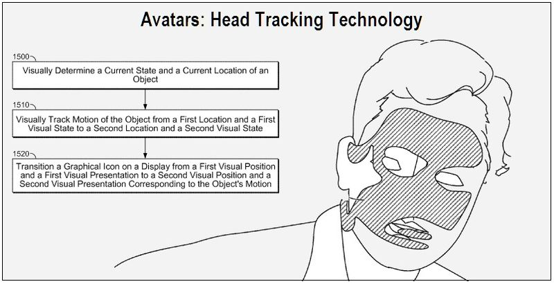 Avatar - Head Tracking Tech, Cover