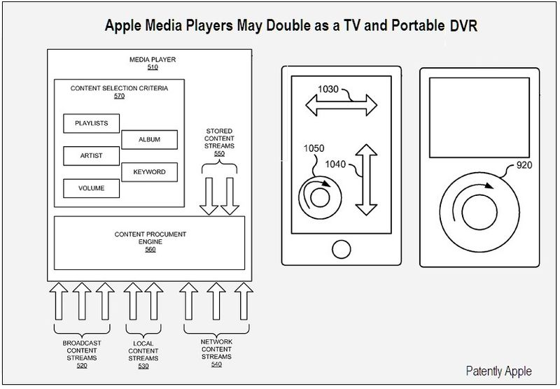 Apple Media Players as TV, DVR