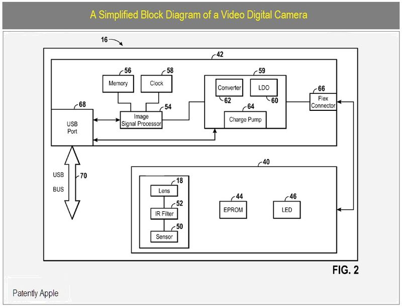 BLOCK DIAGRAM OF OF PROPOSED VIDEO CAM