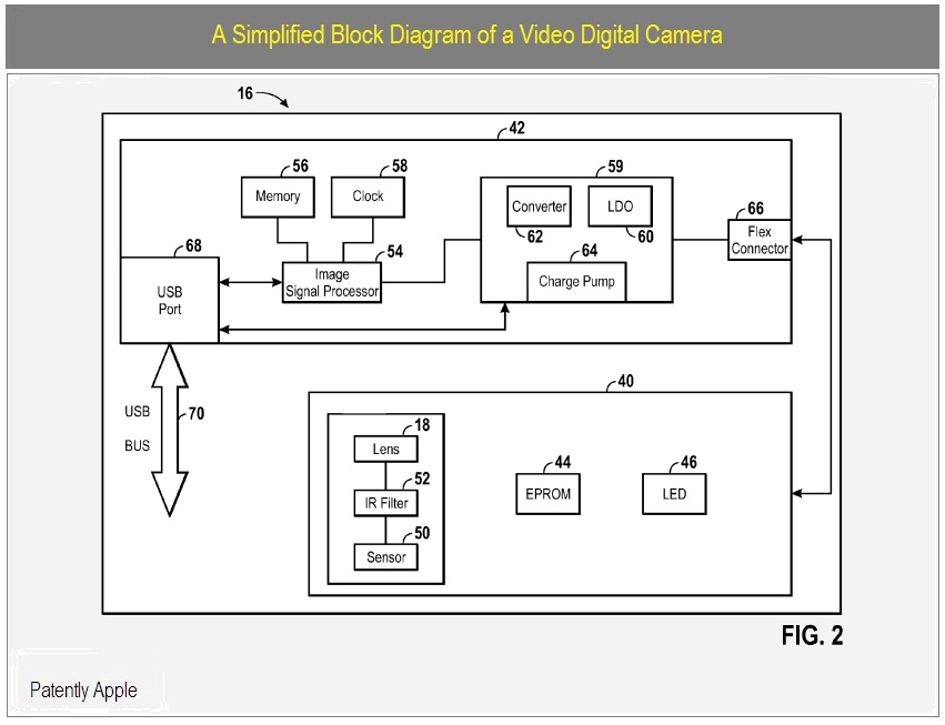 Apple plug a digital cam into your ipod or iphone patently apple block diagram of of proposed video cam ccuart Image collections