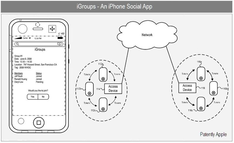 1 - COVER II - IGROUP - IPHONE SOCIAL APP