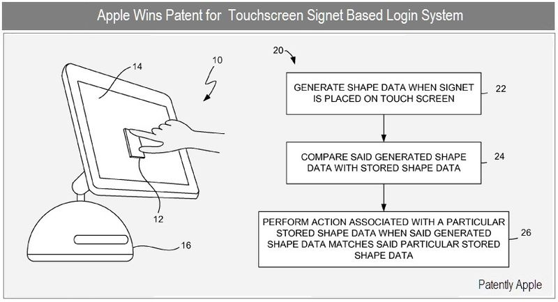 1 Cover - Touchscreen Signet Login System