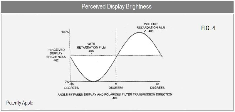 PERCEIVED DISPLAY BRIGHTNESS ILLUSTRATION