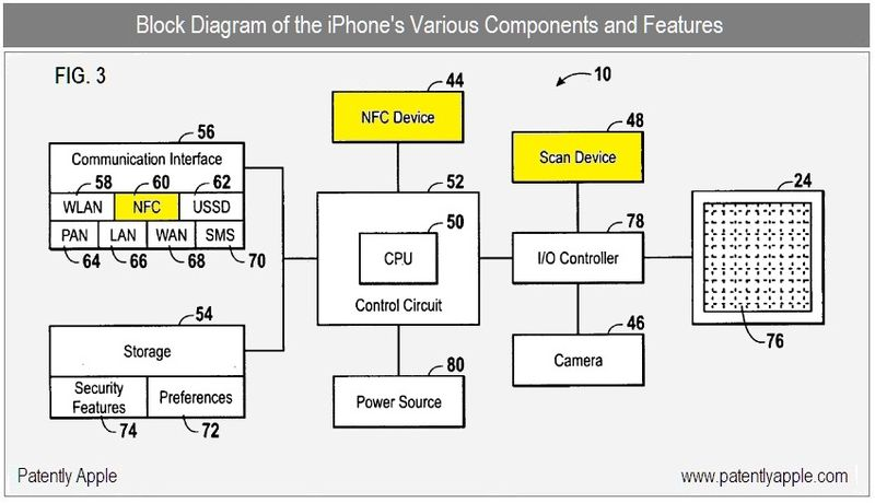 10 - BLOCK DIAGRAM OF NFC COMPONENTS, FEATURES ON IPHONE - FIG 3