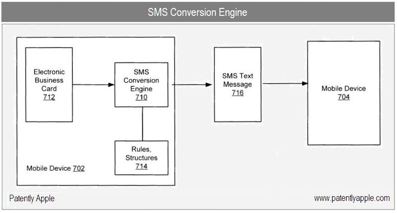 1 cover sms conversion engine