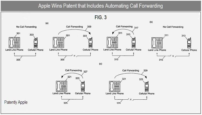 4 - automating call forwarding, version b