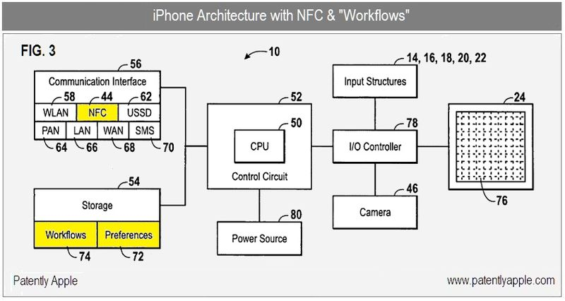 3 - iPhone Architecture - A New Social Workflow Patent from Apple Highlights Facebook