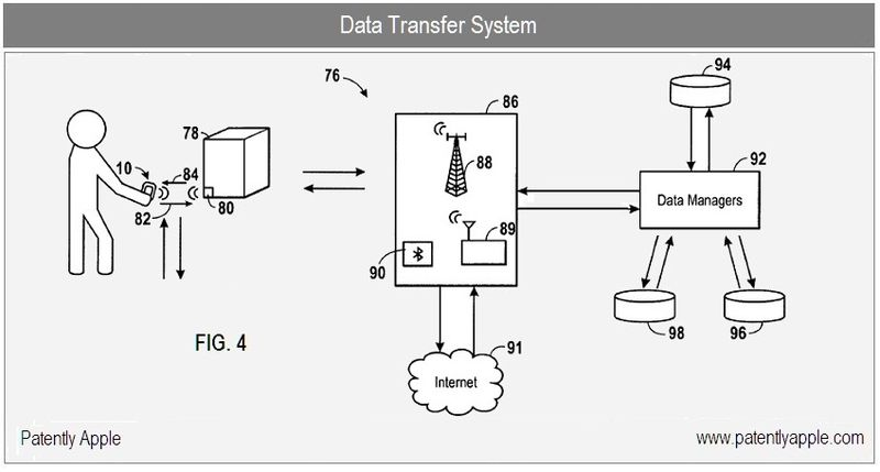 3 - Apple Inc, SHOPPING IAPP - FIG 4 data transfer system b