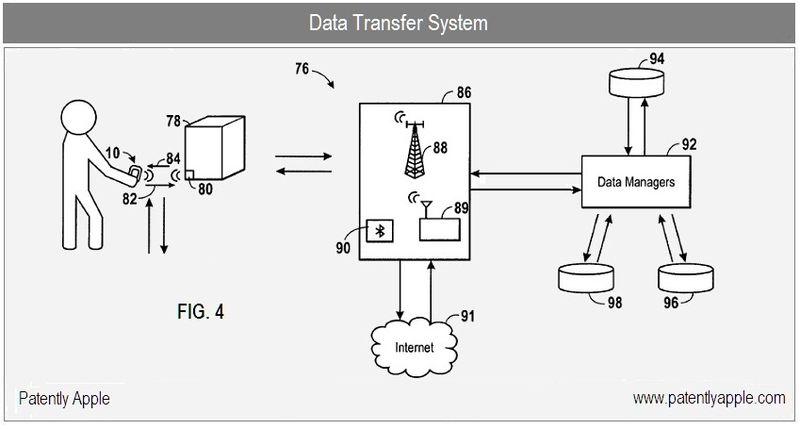 3 - Apple Inc, SHOPPING IAPP - FIG 4 data transfer system b