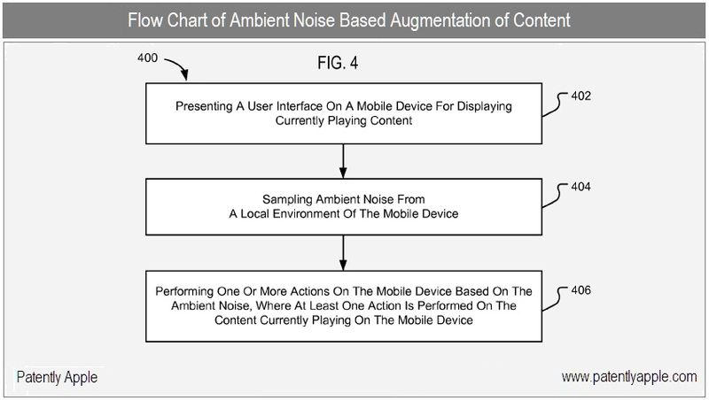 4 - Apple Inc, Ambient Noise Augmentation flow chart