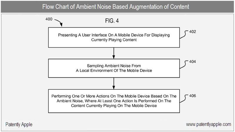 4 - Apple Inc, Ambient Noise Augmentation flow chart
