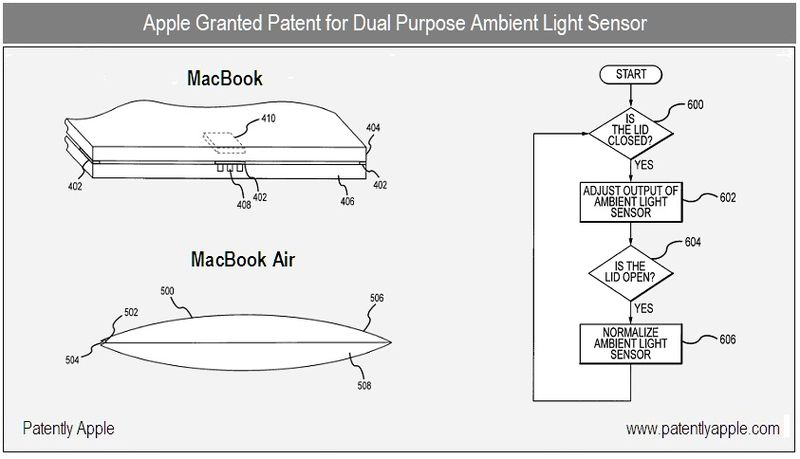 1 - Cover - Apple Inc, Dual Purpose Ambient Light Sensor, granted patent july 2010