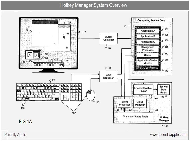 5 - Apple's hotkey management system