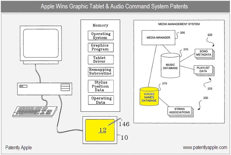 1 - Cover - Apple granted patents for July 13, 2010 - Graphic tablet and Audio command systems +