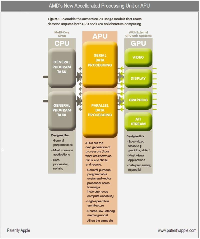 3 - AMD - APU GRAPHIC