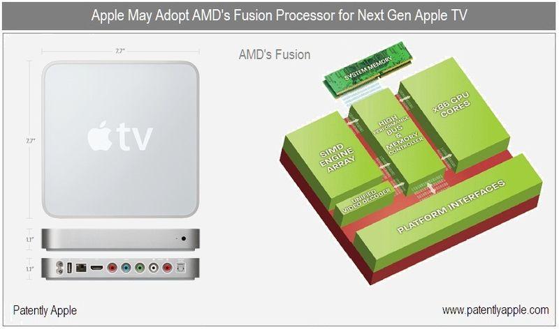 1b - Cover - Next Gen Apple TV to adopt AMD processor - Fusion