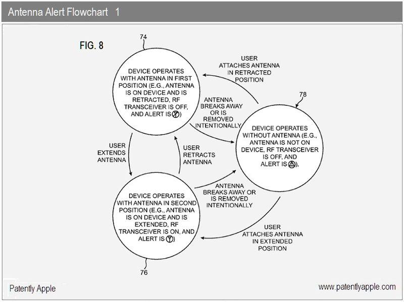 5 - antenna alert flowchart 1