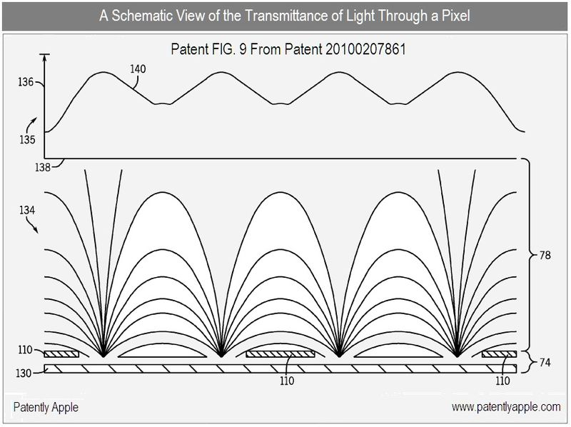 5 - transmittance of light through a pixel