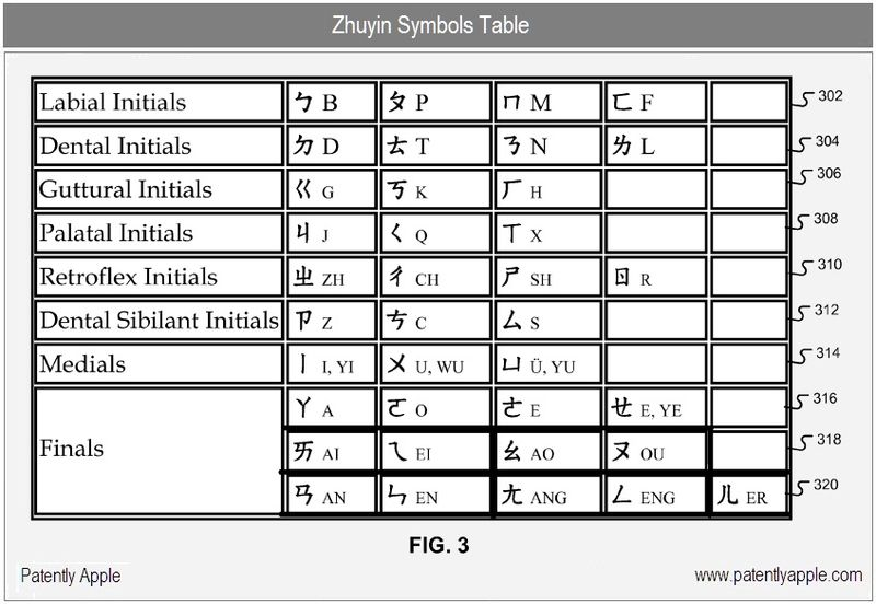 2 - zhuyin symbols table, apple inc, sept 2010 patent fig. 3