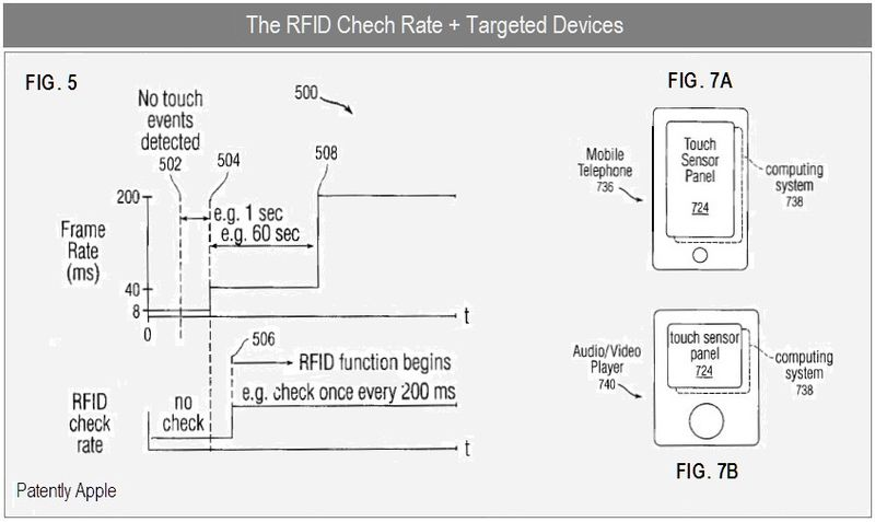 6 - RFID Check Rate + targeted devices, fig 5, 7a, 7b
