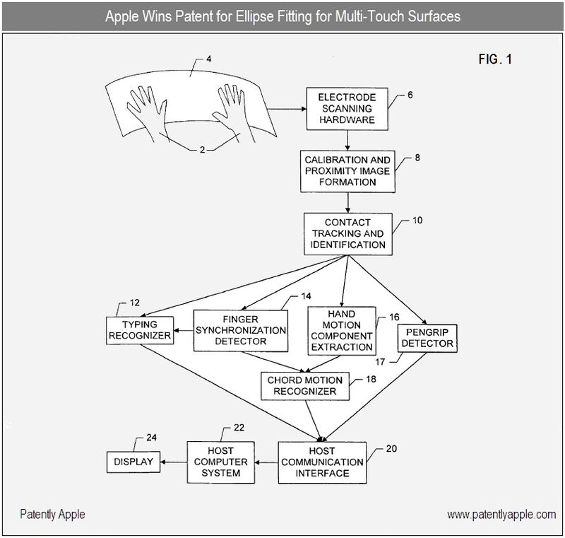 3 - Apple Inc, Granted Patent - Ellipse Fitting for Multi-Touch Surfaces - Oct 2010