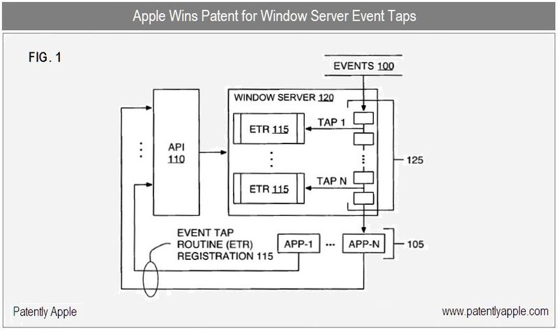 5 - Window Server Event Taps granted patent, Apple Inc
