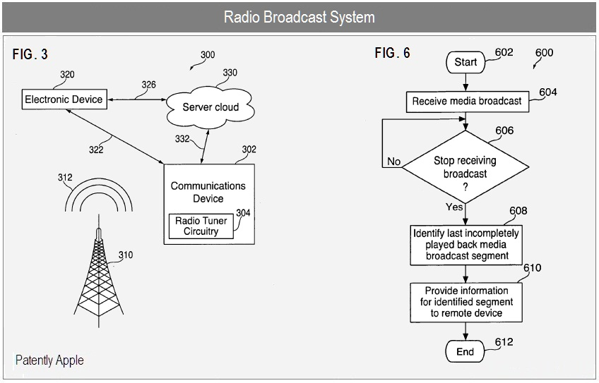 Apple Patents Discuss Cloud Based Radio Broadcast Services