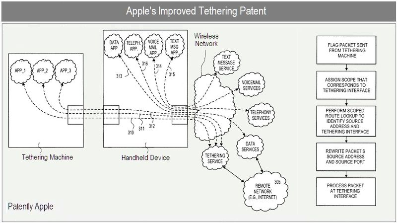1 cover - Improved Tethering Patent