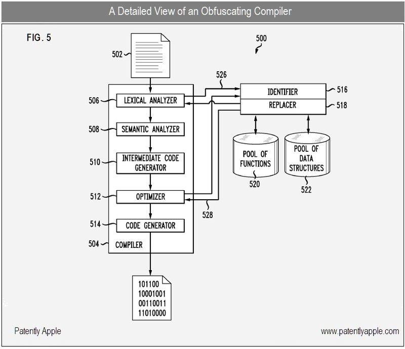2 - obfuscating compiler, apple patent nov 2010 fig 5