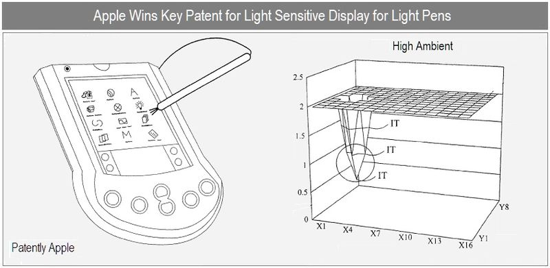 1 - Cover - Apple Inc, Granted Patent for Light Sensitive Display - nov 9, 2010