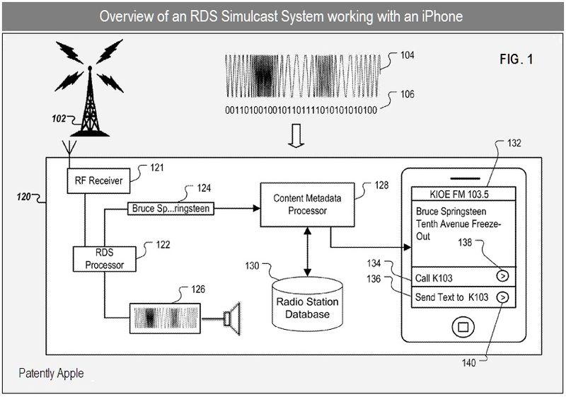 2 - Apple Inc patent - overview of rds system working with iPhone - nov 2010