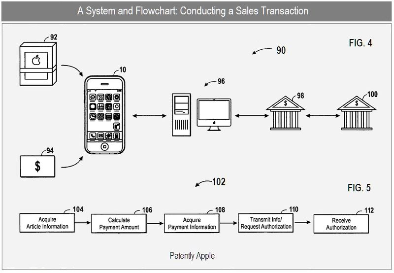 4- SALES TRANSACTION SYSTEM FIG 4 & 5