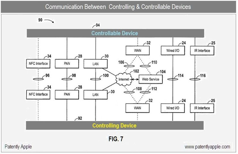 2 - CONTROLLING & CONTROLLABLE DEVICES - FIG 7