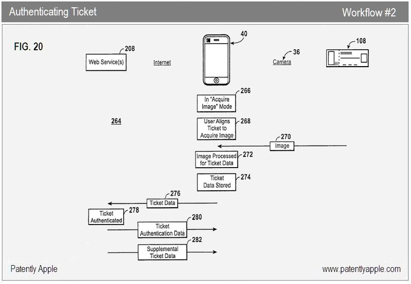 AUTHENTICATING TICKET WORKFLOW 2