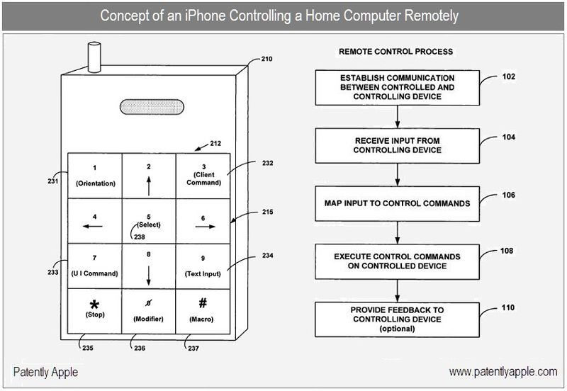 1 cover - concept, control home computer remotely via iPhone